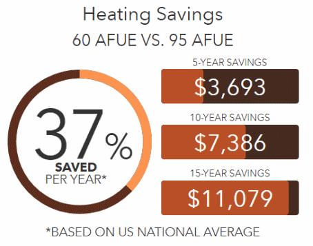 Boilers AFUE Savings Comparison