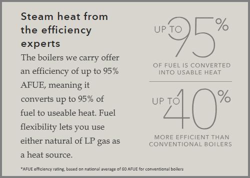 boilers efficiency comparison
