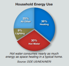 hot water heater household energy use graph