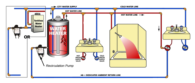 hot water system diagram